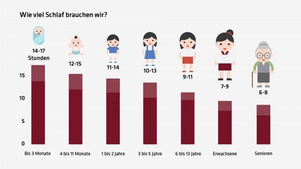 Grafik_Schlafbedarf-im-Laufe-des-Lebens_960x540pxIJg6jnK3yENVz